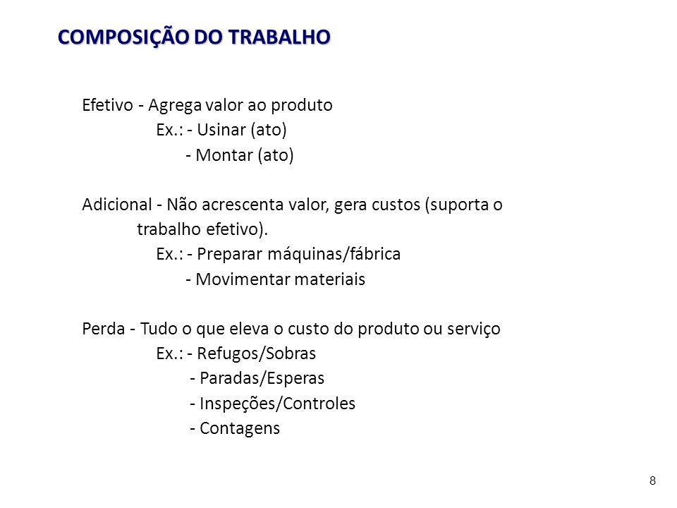 COMPOSIÇÃO DO TRABALHO