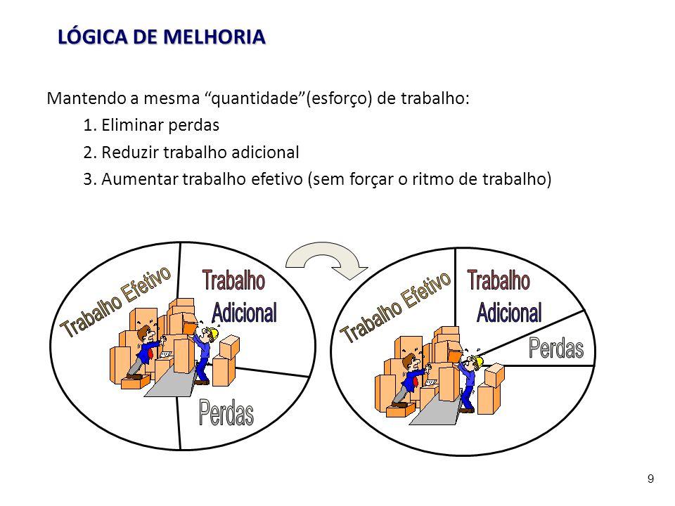 LÓGICA DE MELHORIA Mantendo a mesma quantidade (esforço) de trabalho: