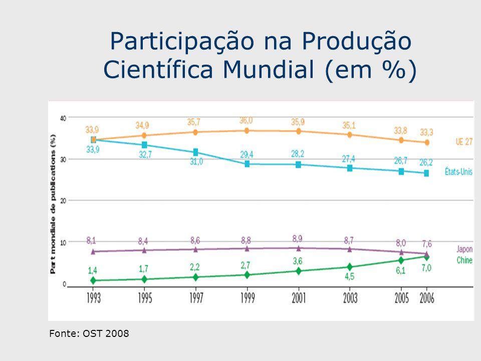 Participação na Produção Científica Mundial (em %)
