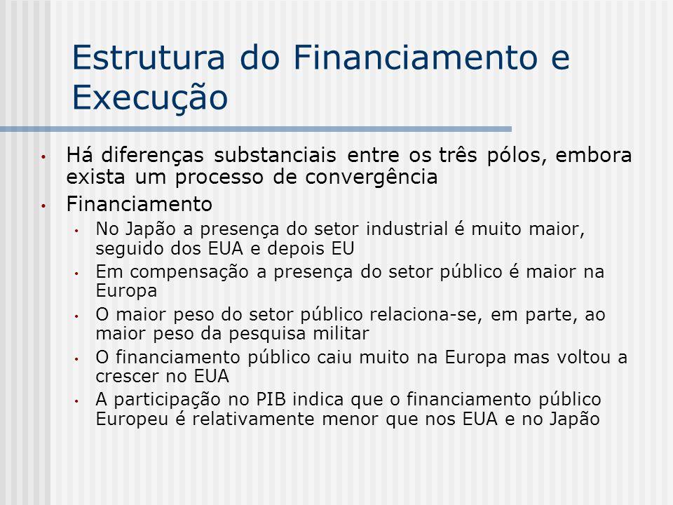 Estrutura do Financiamento e Execução