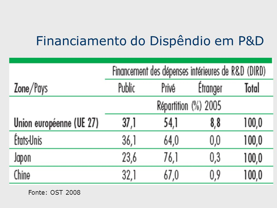 Financiamento do Dispêndio em P&D