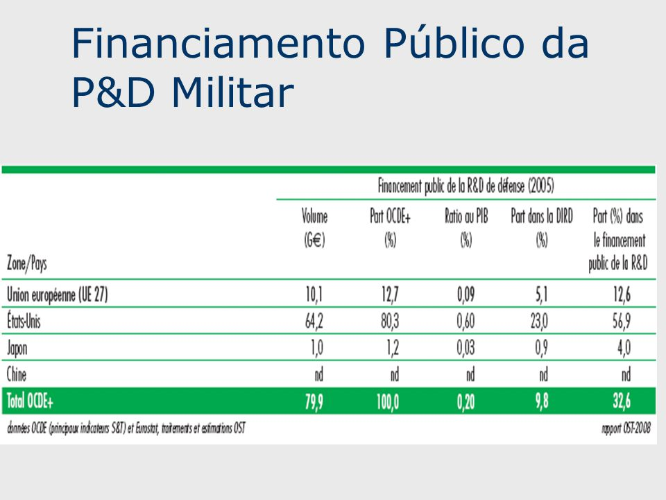 Financiamento Público da P&D Militar