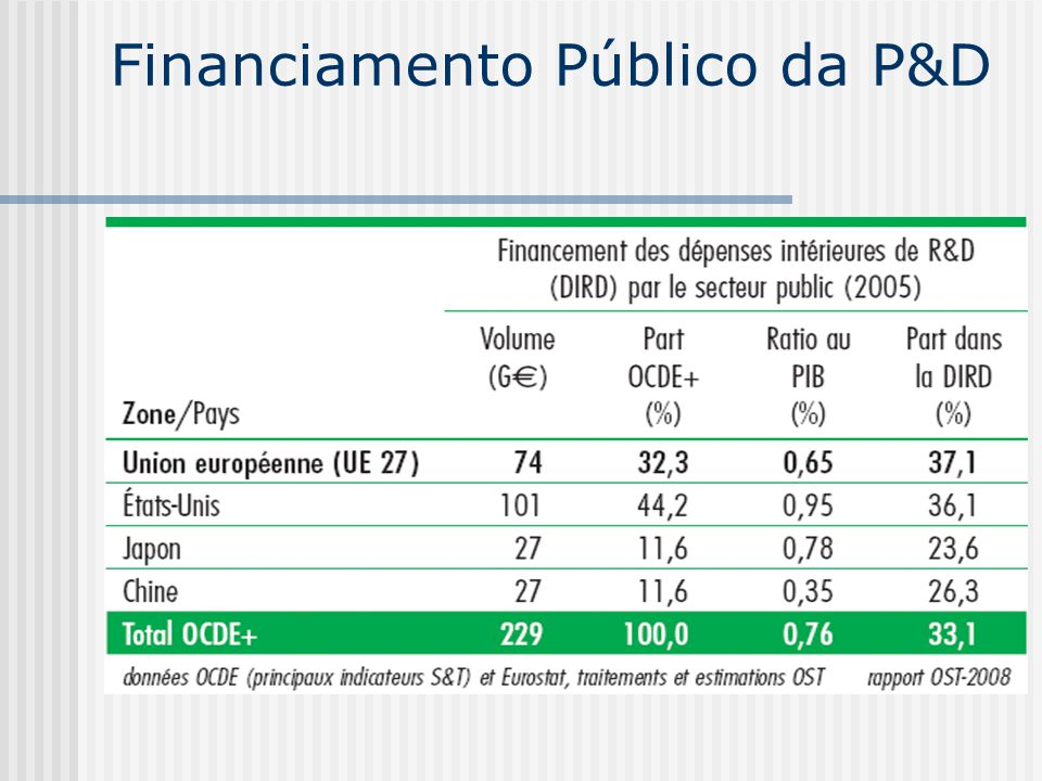 Financiamento Público da P&D