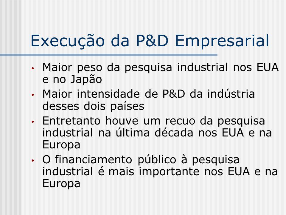 Execução da P&D Empresarial