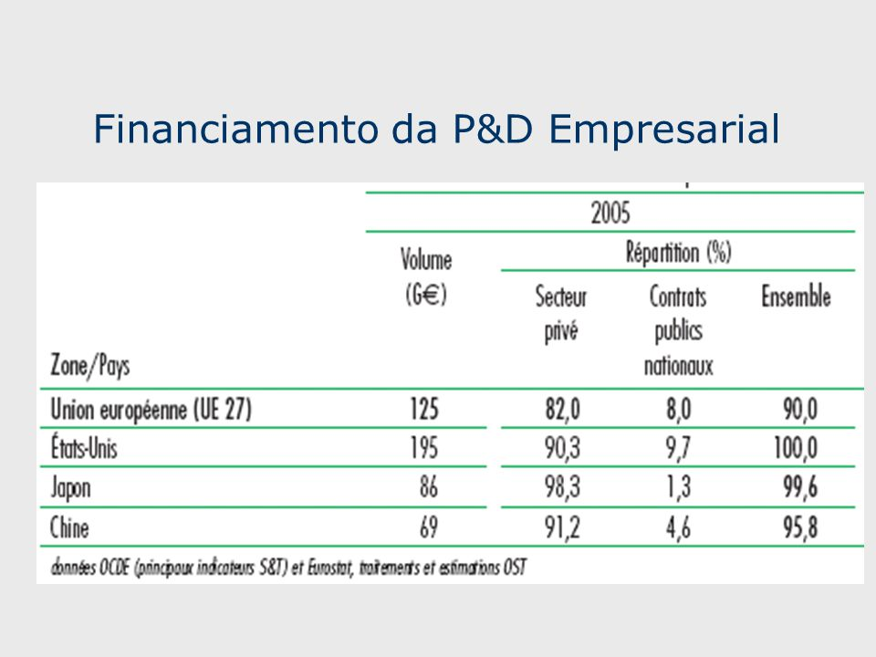Financiamento da P&D Empresarial