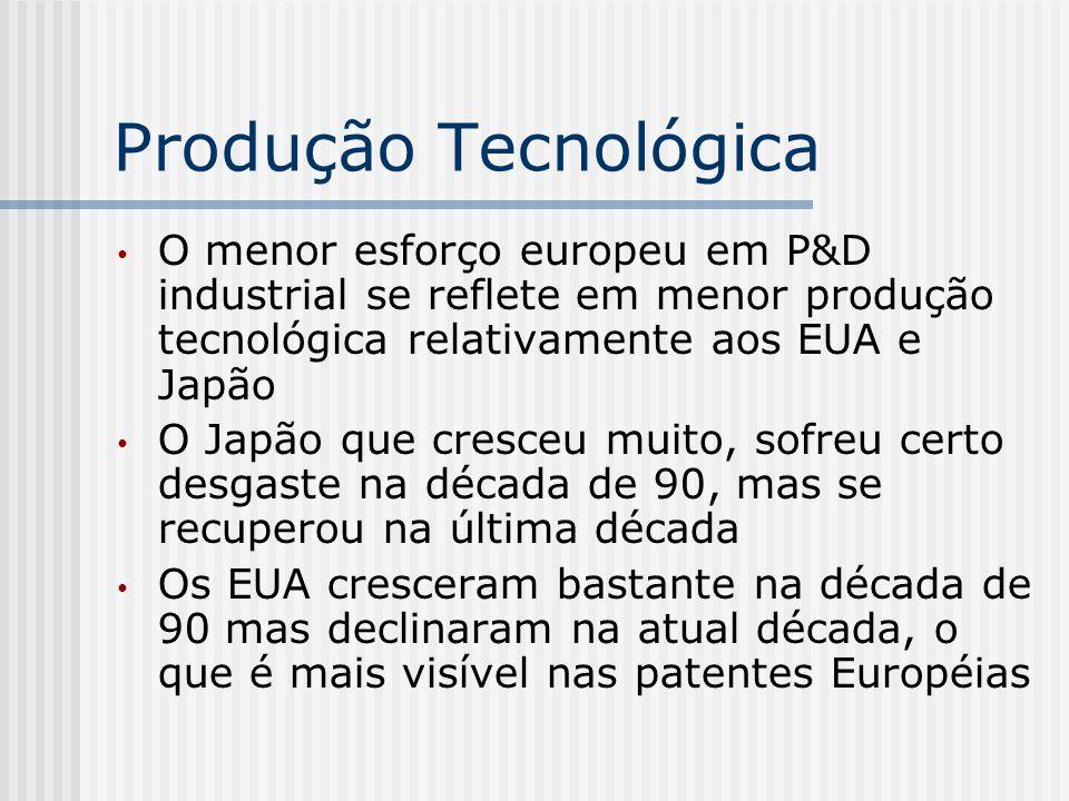 Produção Tecnológica O menor esforço europeu em P&D industrial se reflete em menor produção tecnológica relativamente aos EUA e Japão.