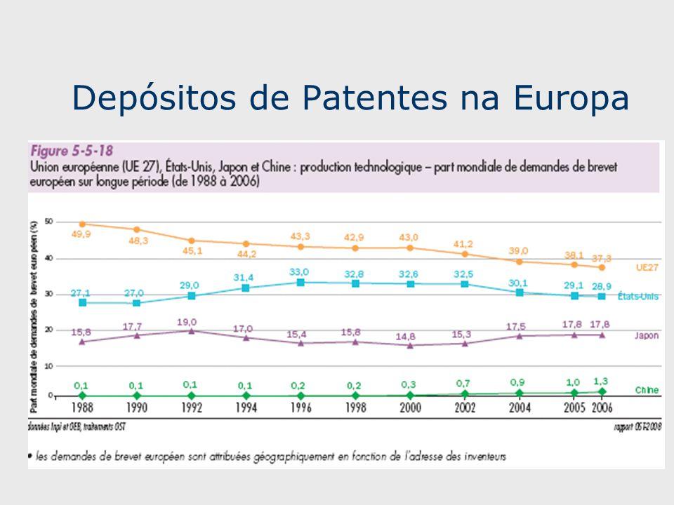 Depósitos de Patentes na Europa