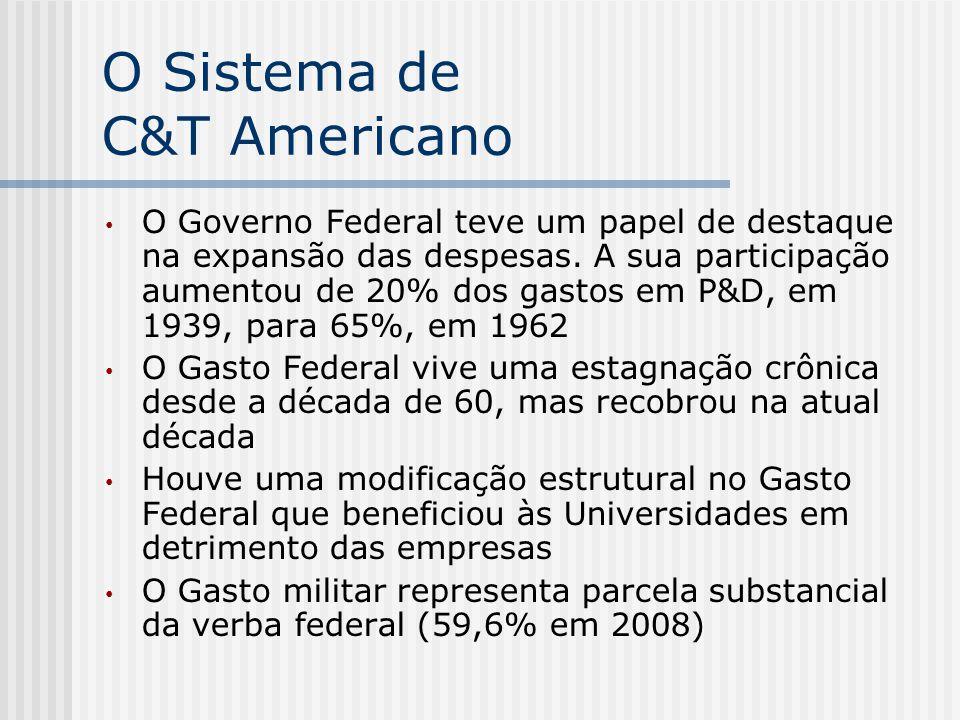 O Sistema de C&T Americano