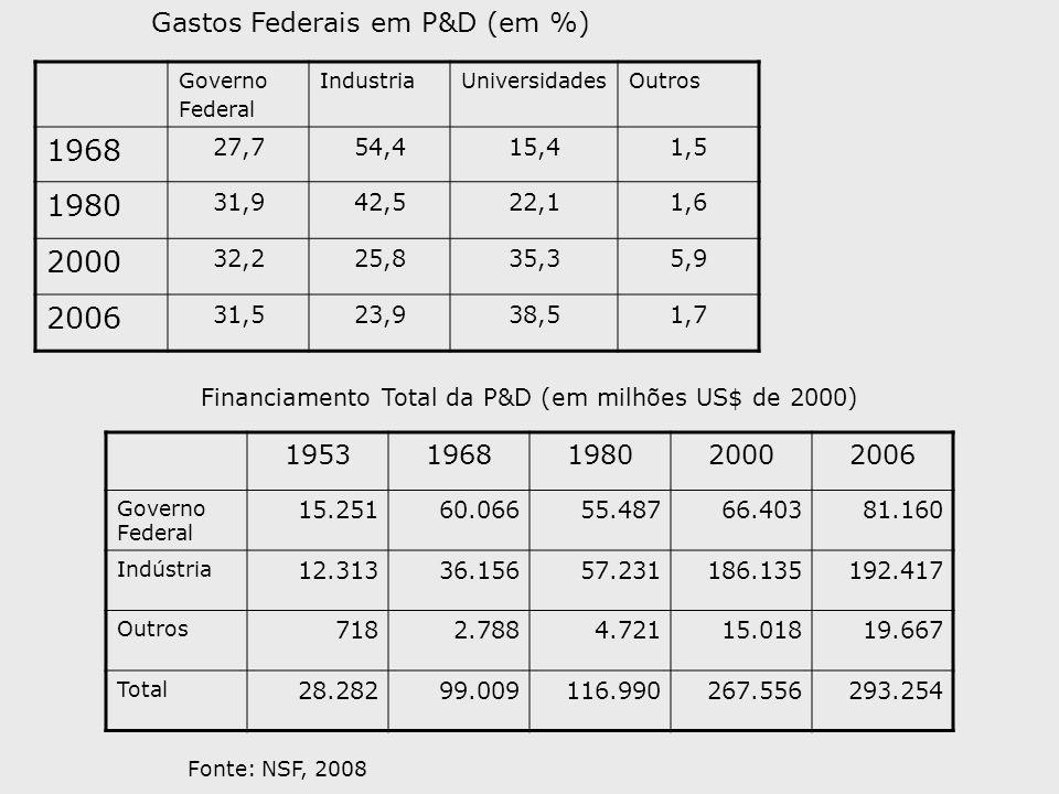 1968 1980 2000 2006 Gastos Federais em P&D (em %) 1953 1968 1980 2000