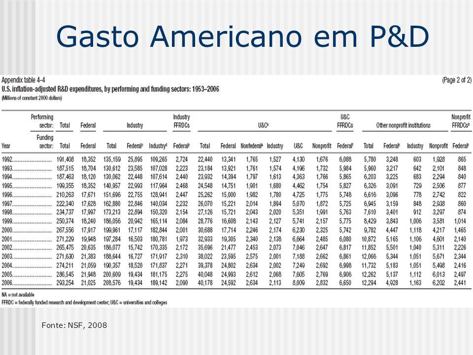 Gasto Americano em P&D Fonte: NSF, 2008