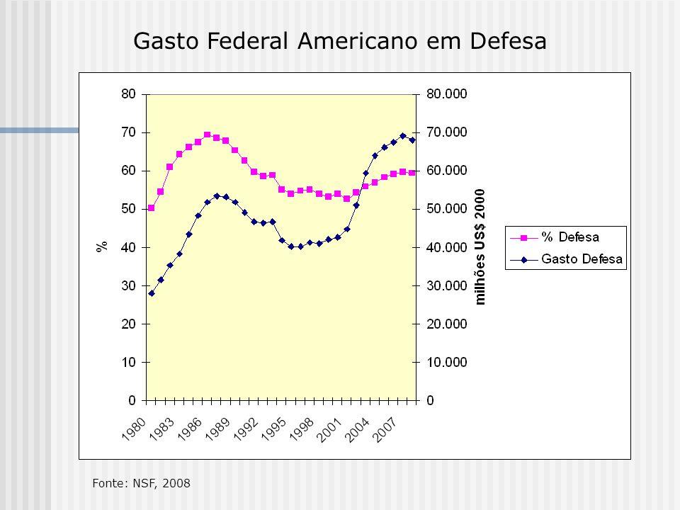Gasto Federal Americano em Defesa