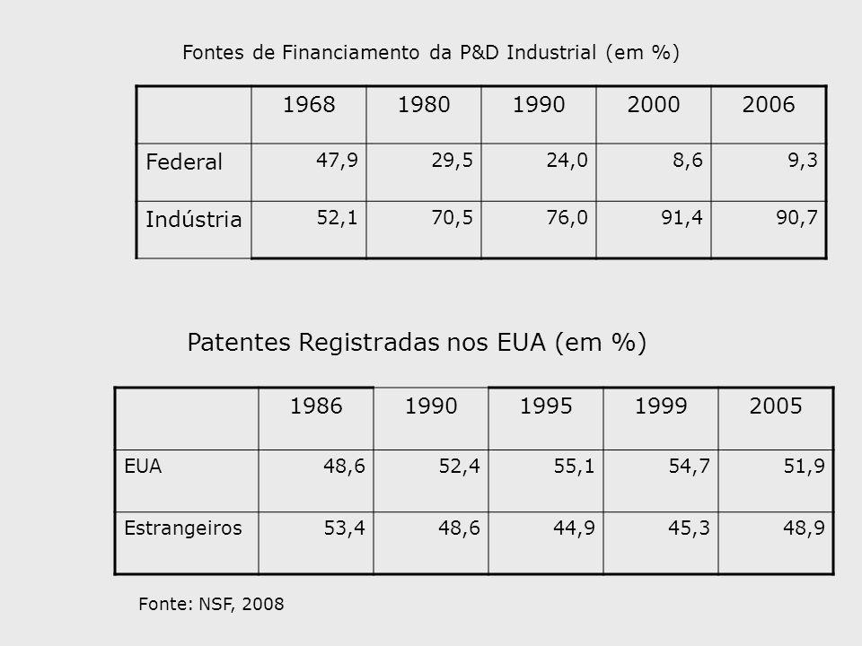 Patentes Registradas nos EUA (em %)