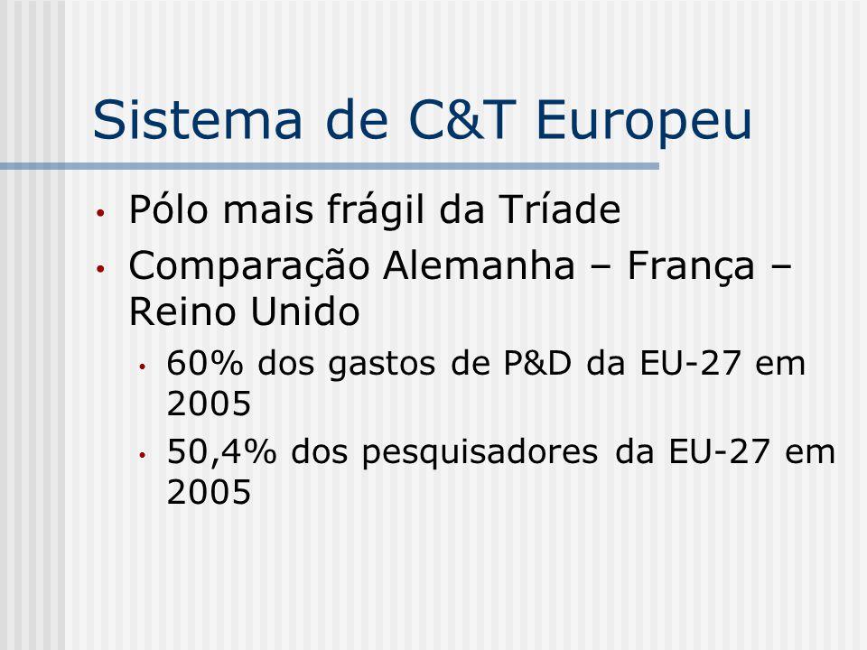 Sistema de C&T Europeu Pólo mais frágil da Tríade