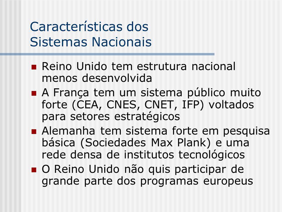 Características dos Sistemas Nacionais