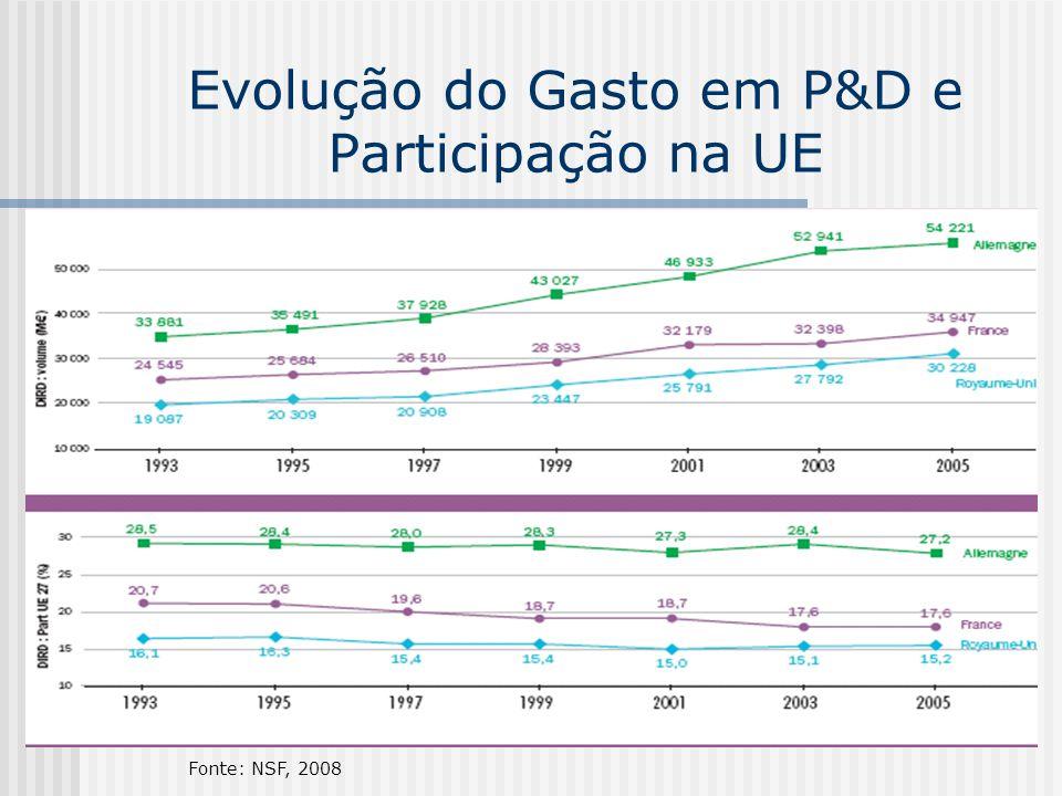Evolução do Gasto em P&D e Participação na UE
