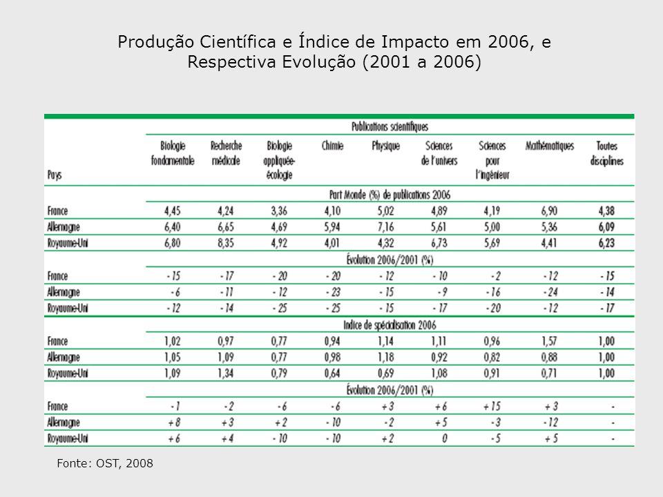 Produção Científica e Índice de Impacto em 2006, e Respectiva Evolução (2001 a 2006)