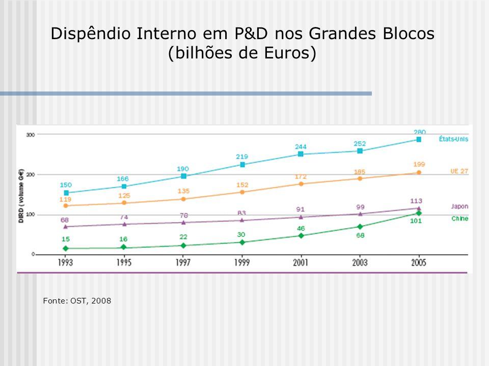 Dispêndio Interno em P&D nos Grandes Blocos (bilhões de Euros)