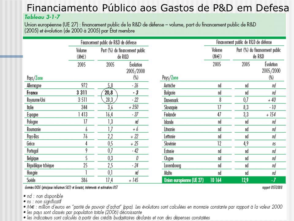 Financiamento Público aos Gastos de P&D em Defesa