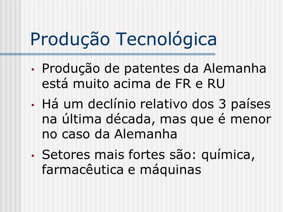 Produção Tecnológica Produção de patentes da Alemanha está muito acima de FR e RU.