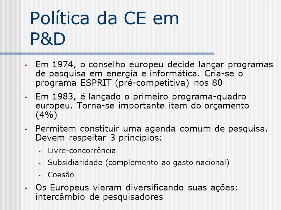 Política da CE em P&D