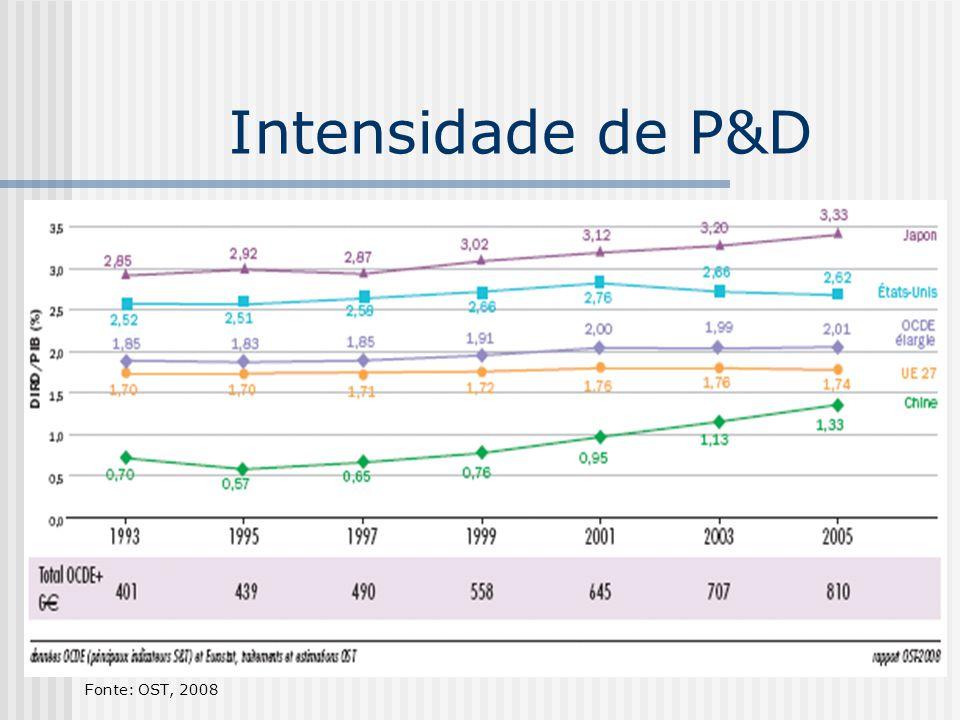 Intensidade de P&D Fonte: OST, 2008