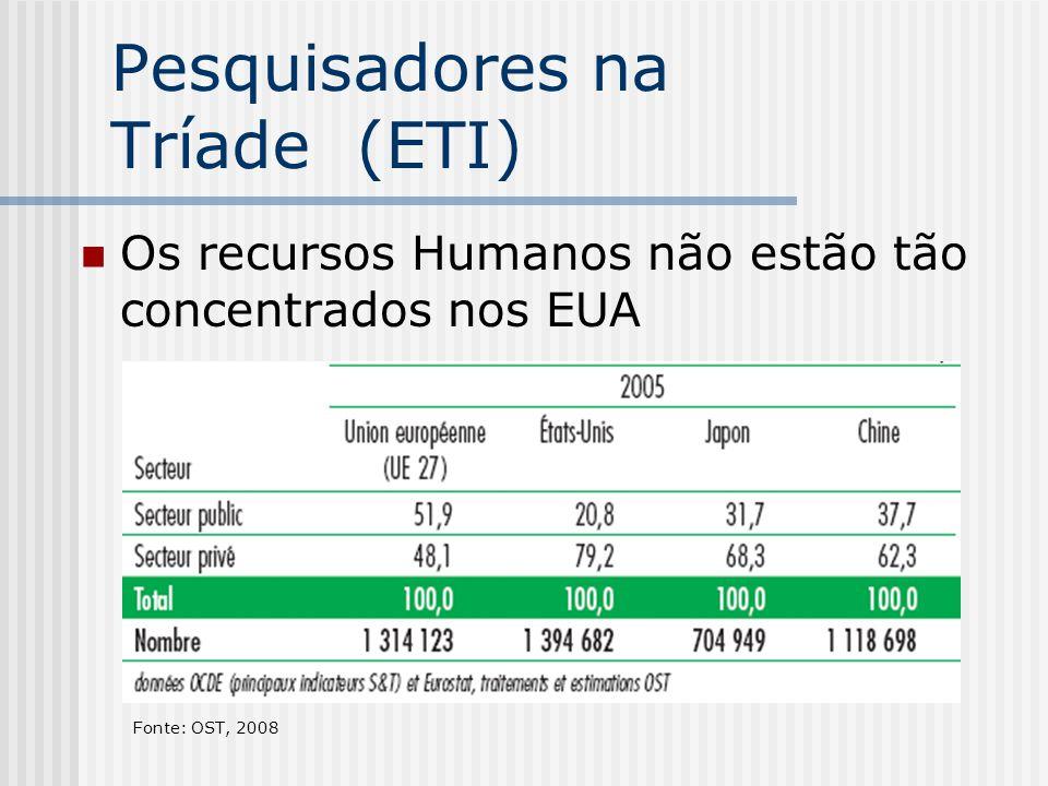 Pesquisadores na Tríade (ETI)
