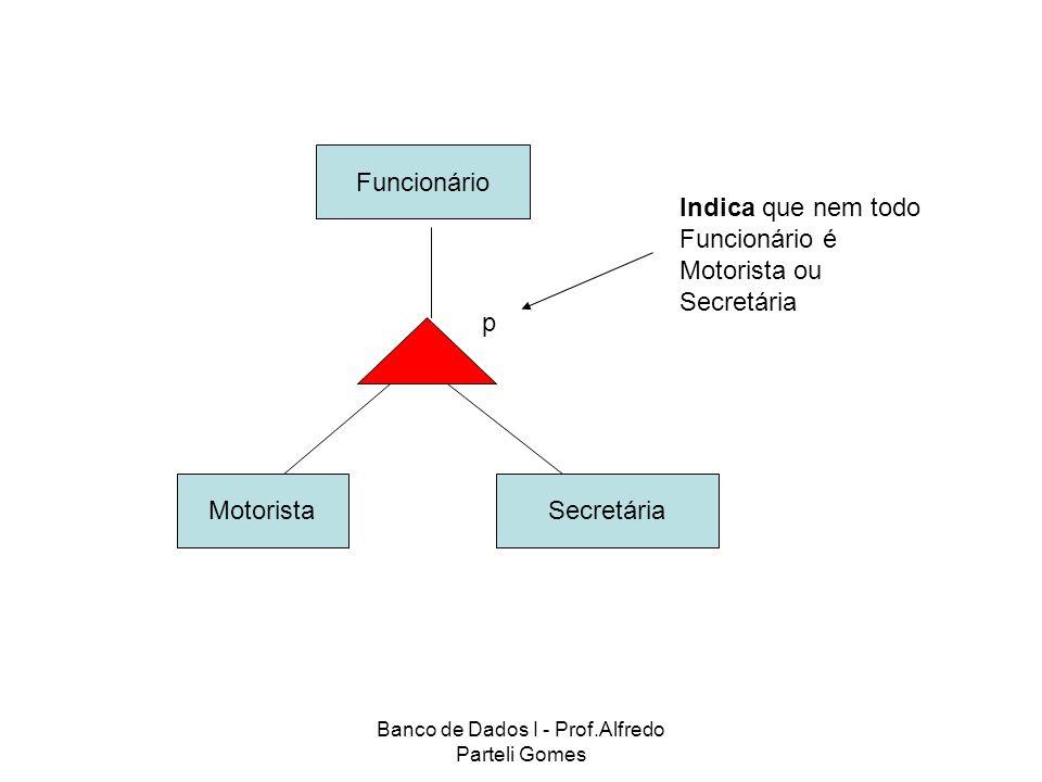Banco de Dados I - Prof.Alfredo Parteli Gomes