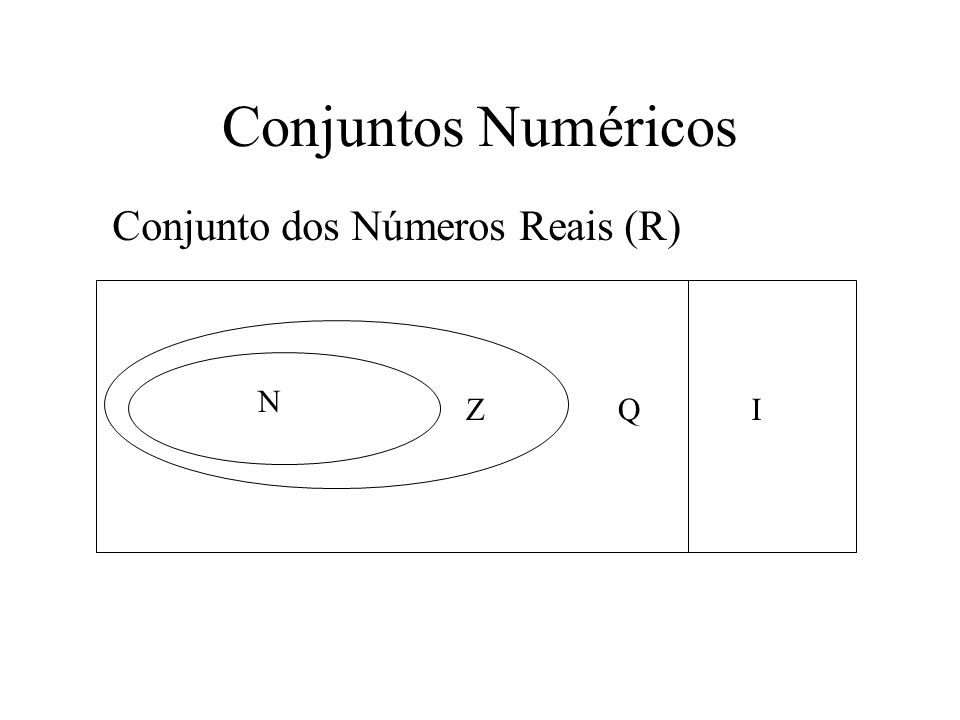 Conjuntos Numéricos Conjunto dos Números Reais (R) N Z Q I