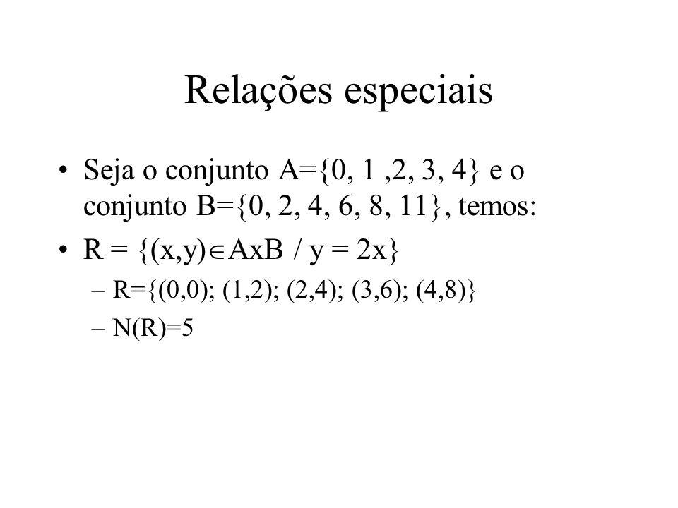 Relações especiais Seja o conjunto A={0, 1 ,2, 3, 4} e o conjunto B={0, 2, 4, 6, 8, 11}, temos: R = {(x,y)AxB / y = 2x}