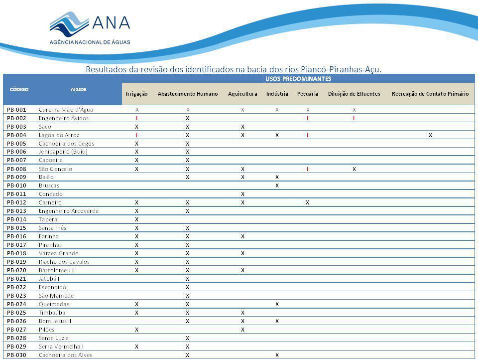 Resultados da revisão dos identificados na bacia dos rios Piancó-Piranhas-Açu.