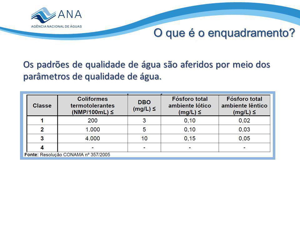 O que é o enquadramento Os padrões de qualidade de água são aferidos por meio dos parâmetros de qualidade de água.