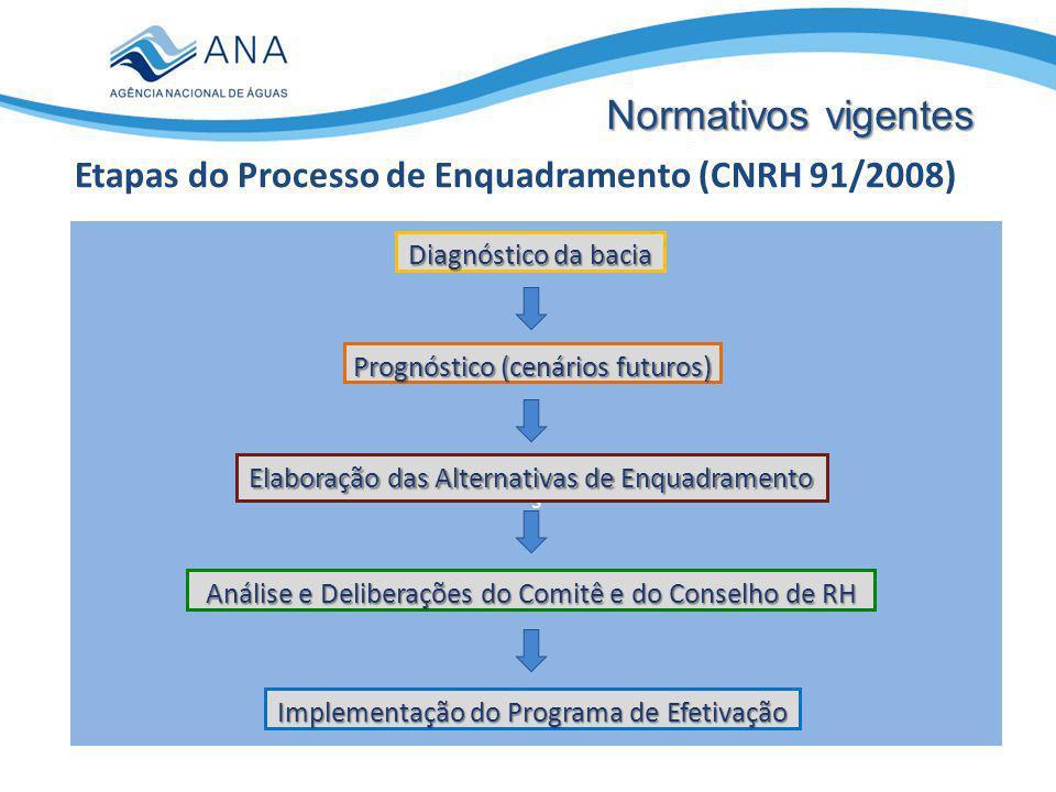 Etapas do Processo de Enquadramento (CNRH 91/2008)