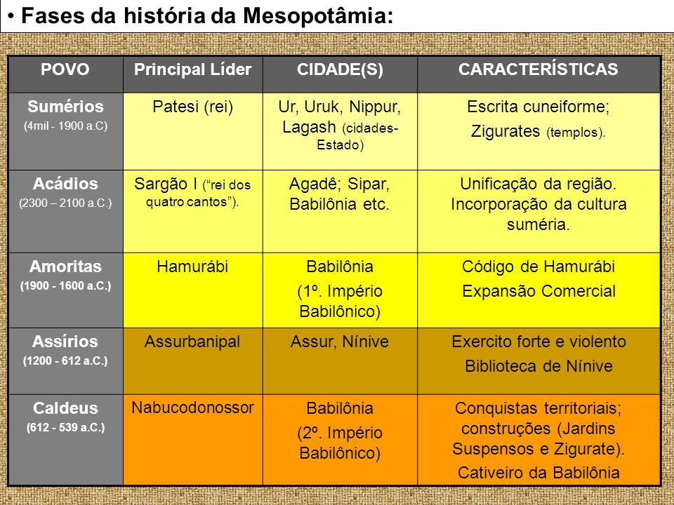 Fases da história da Mesopotâmia:
