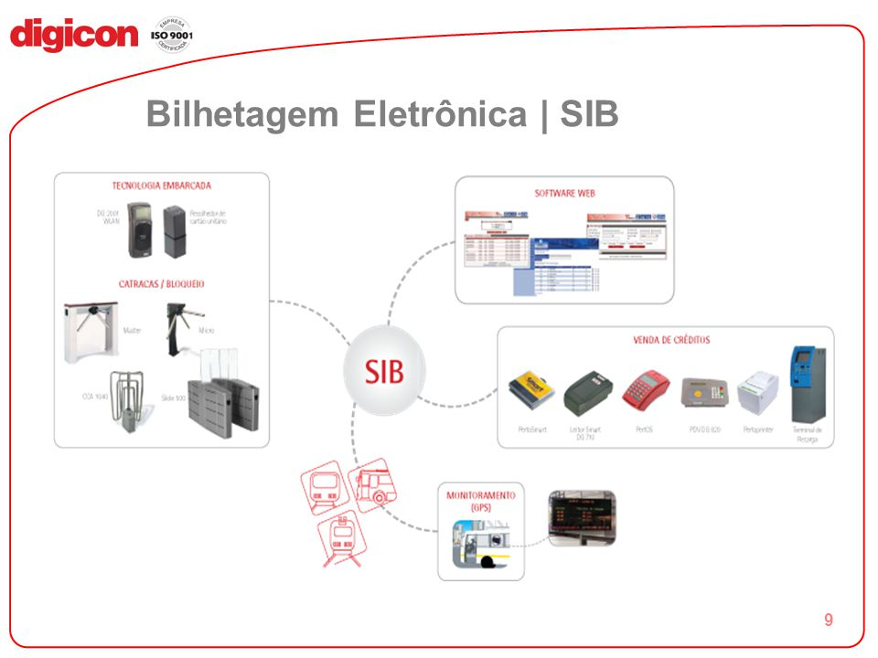 Bilhetagem Eletrônica | SIB