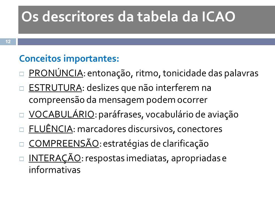 Os descritores da tabela da ICAO