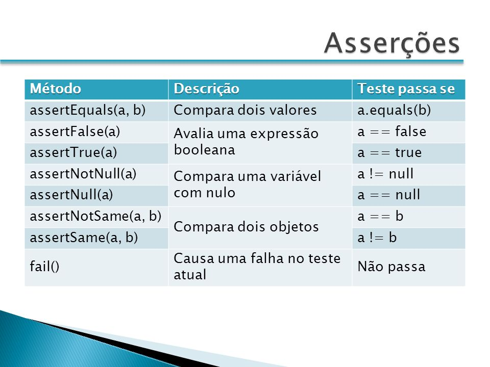 Asserções Método Descrição Teste passa se assertEquals(a, b)