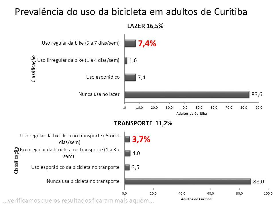 Prevalência do uso da bicicleta em adultos de Curitiba