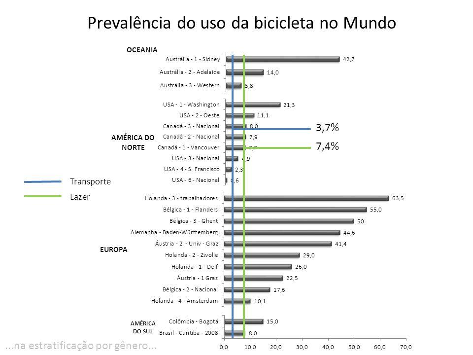 Prevalência do uso da bicicleta no Mundo