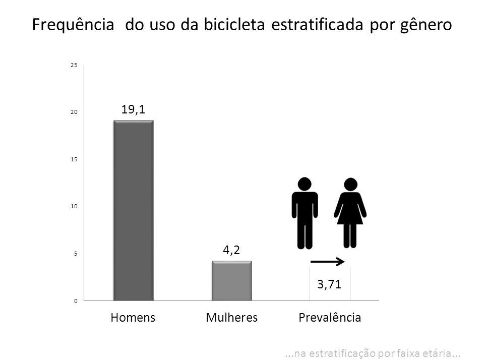 Frequência do uso da bicicleta estratificada por gênero