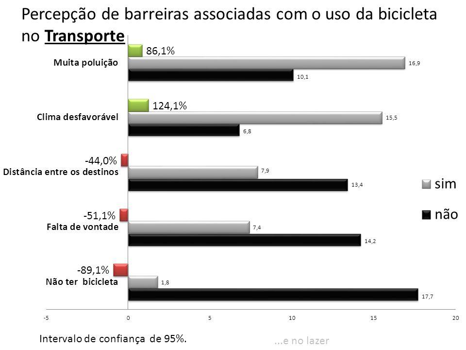 Percepção de barreiras associadas com o uso da bicicleta no Transporte