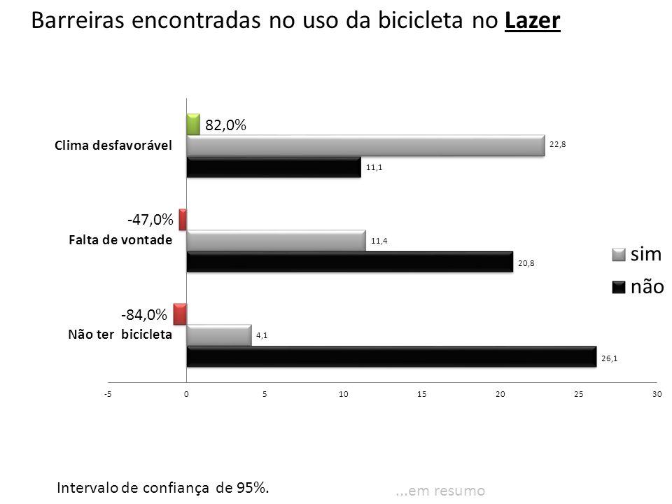 Barreiras encontradas no uso da bicicleta no Lazer