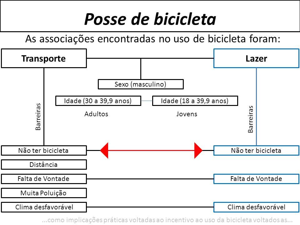 As associações encontradas no uso de bicicleta foram: