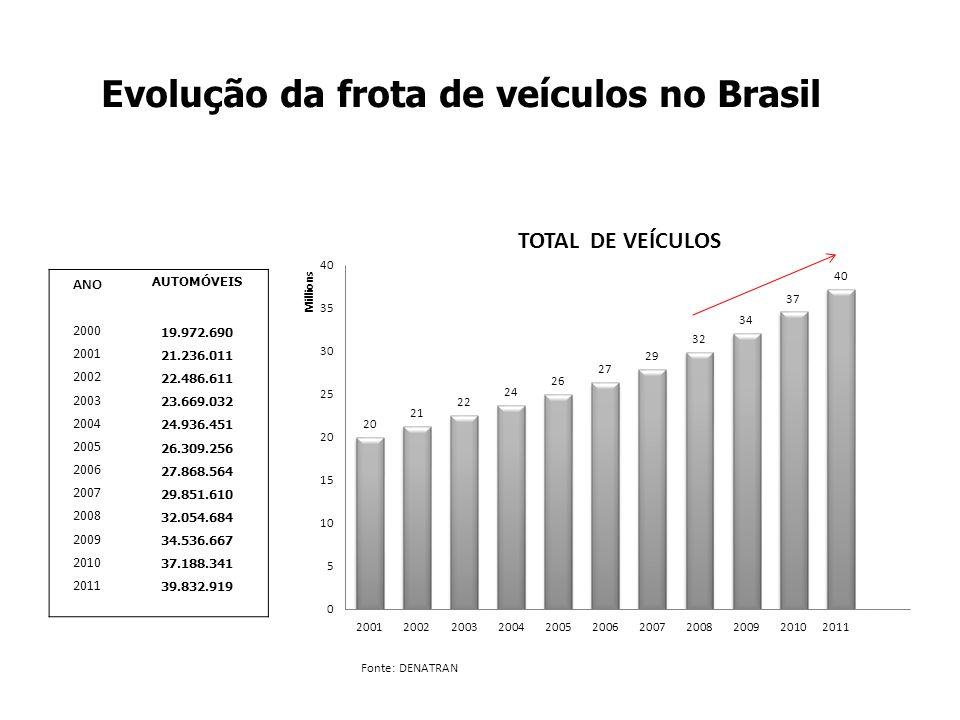Evolução da frota de veículos no Brasil