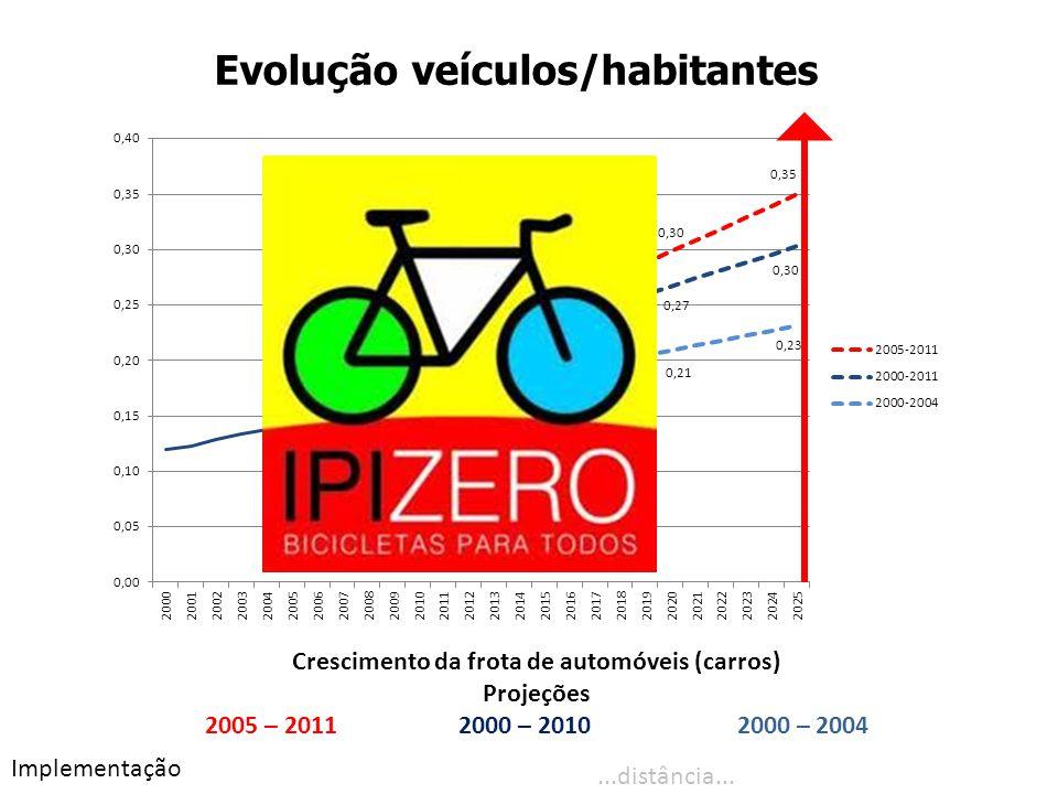 Evolução veículos/habitantes