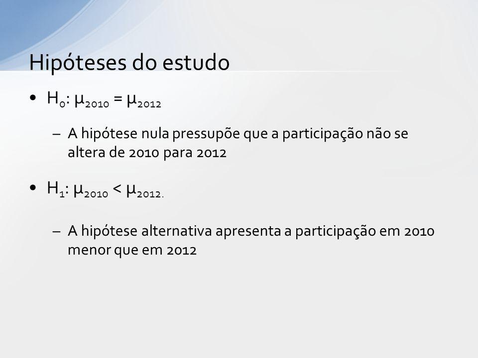 Hipóteses do estudo H0: µ2010 = µ2012 H1: µ2010 < µ2012.