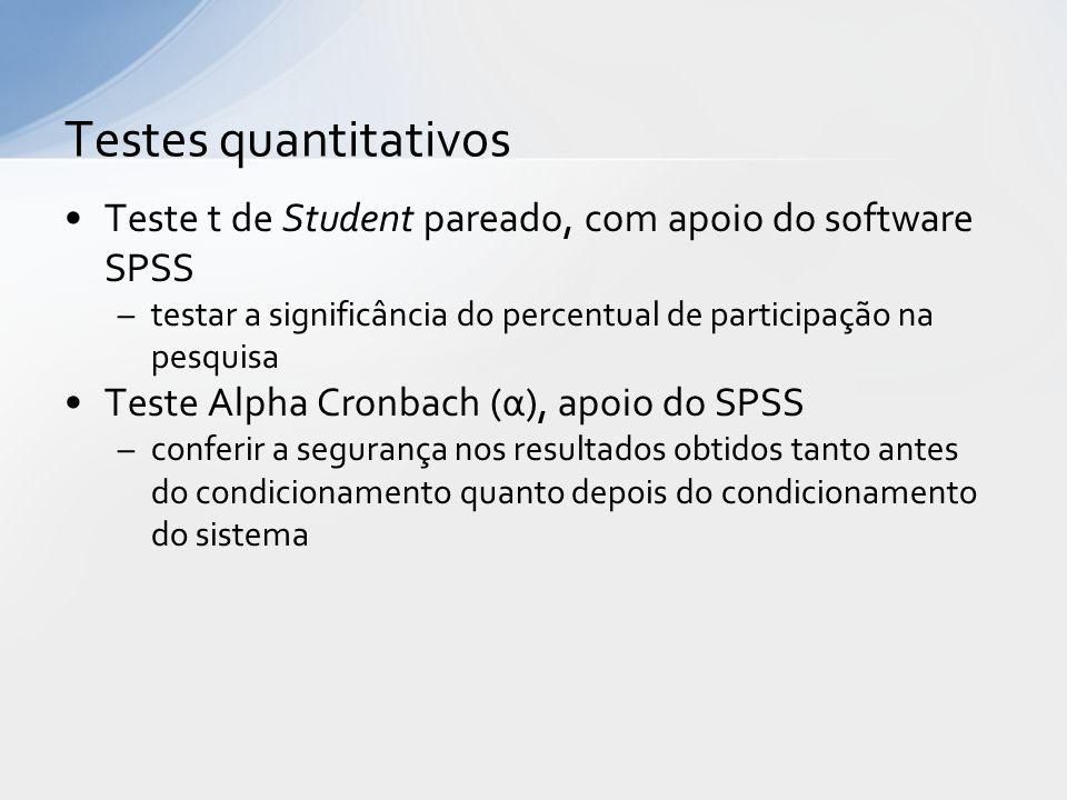Testes quantitativos Teste t de Student pareado, com apoio do software SPSS. testar a significância do percentual de participação na pesquisa.
