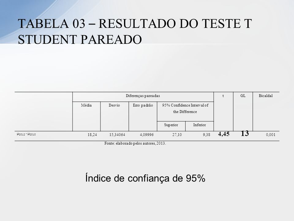 TABELA 03 – RESULTADO DO TESTE T STUDENT PAREADO