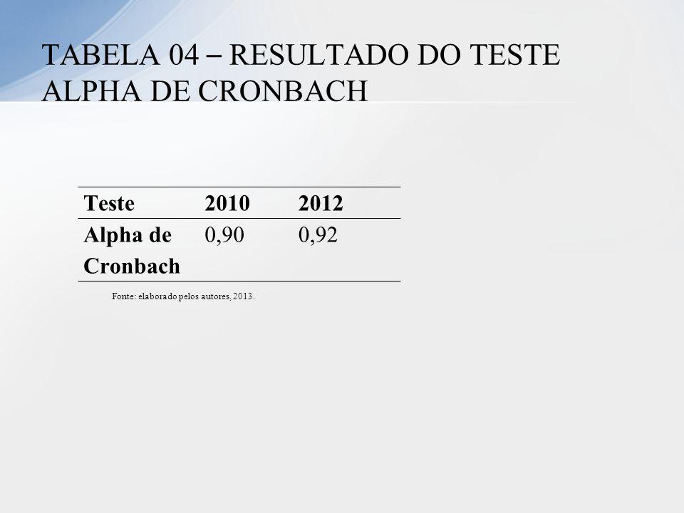 TABELA 04 – RESULTADO DO TESTE ALPHA DE CRONBACH
