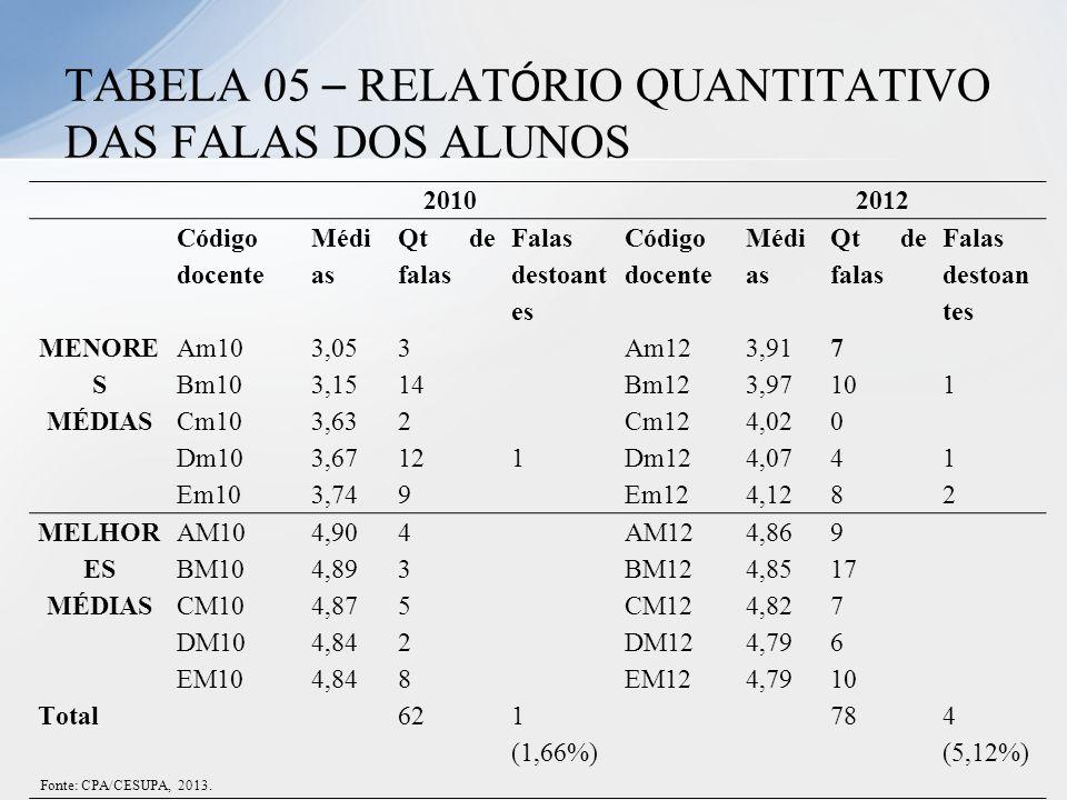 TABELA 05 – RELATÓRIO QUANTITATIVO DAS FALAS DOS ALUNOS
