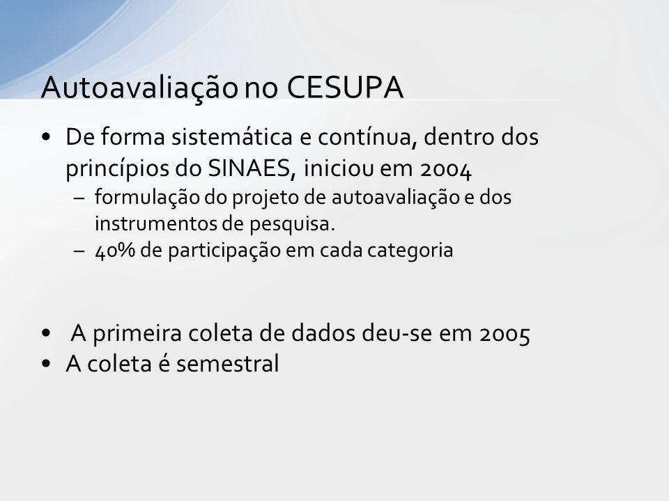 Autoavaliação no CESUPA